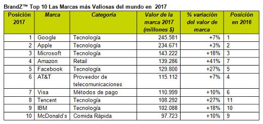 Zara y Movistar, únicas marcas españolas entre las 100 más valiosas del mundo