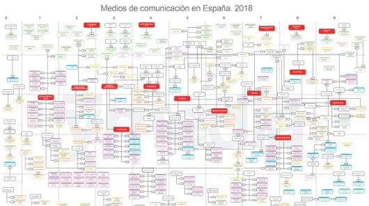 Esta es la edición 2018 del Mapa de Medios de Comunicación